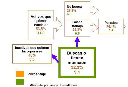 La mitad de los trabajadores españoles desearía cambiar de trabajo. Aumenta la demanda de trabajo independiente, flexible y a tiempo parcial