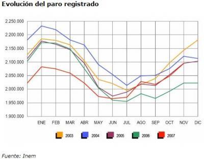 Caldera considera aumento paro no supone cambio tendencia en creación empleo