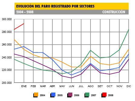 Cuatro sectores esperan absorber el desempleo de la construcción