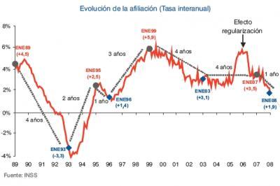 Avance del Mercado laboral AFI-AGETT 1/2: El empleo intensifica su caída y crecerá en abril casi dos puntos menos que en 2007