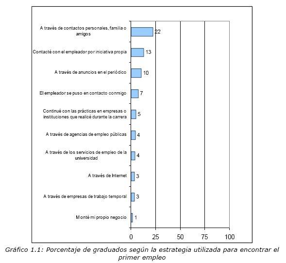 Primer empleo: panorama actual de los contratos y los salarios