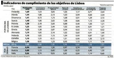 España avanza en I+D y empleo pero suspende en competitividad.