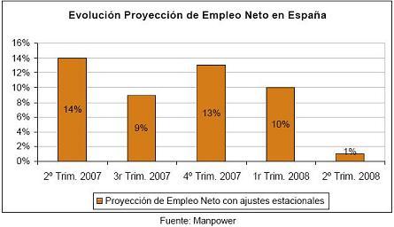 El 85% de los directivos españoles no prevé ningún cambio en su plantilla