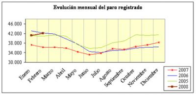La CREA destaca que Aragón sigue siendo la comunidad con menor tasa de desempleo en toda España