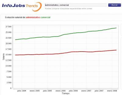 Infojobs lanza un comparador de tendencias salariales.